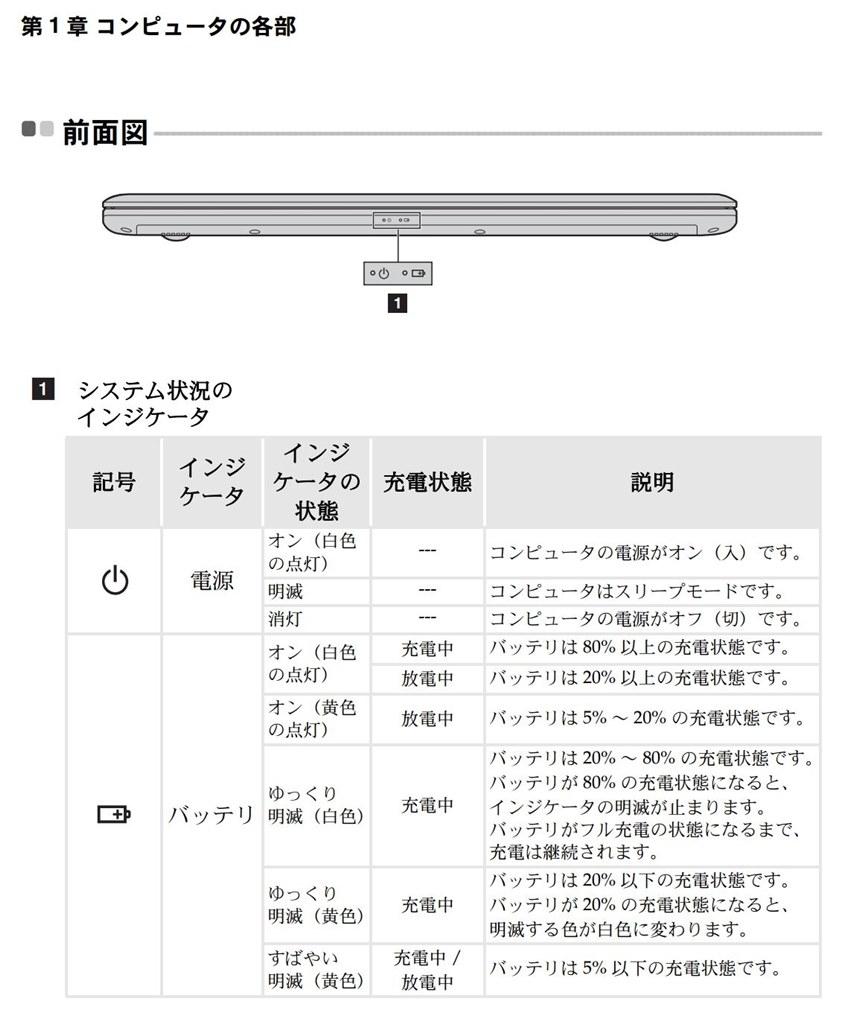 Lenovo バッテリー ランプ 点滅 緑