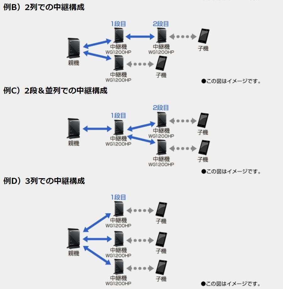 器 nec 中継 wifi