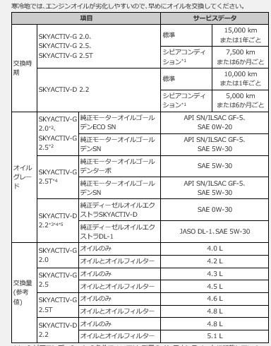 オイル 時期 エンジン 交換 エンジンオイル交換の頻度や目安はどのくらい?交換しないとどうなる? 大阪最大級・軽自動車・未使用車専門店カミタケモータース