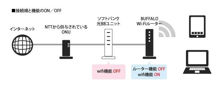 ソフトバンク 光 接続 方法